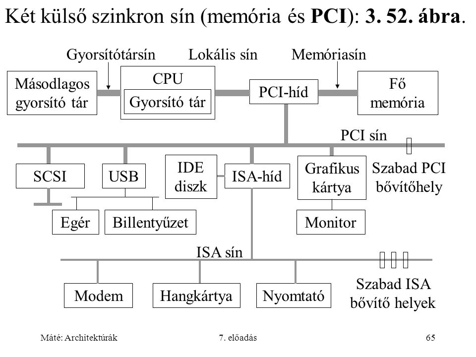 Máté: Architektúrák7. előadás65 SCSIUSB Grafikus kártya PCI-híd CPU Gyorsító tár Fő memória NyomtatóHangkártya ISA-híd Monitor PCI sín Memóriasín ISA