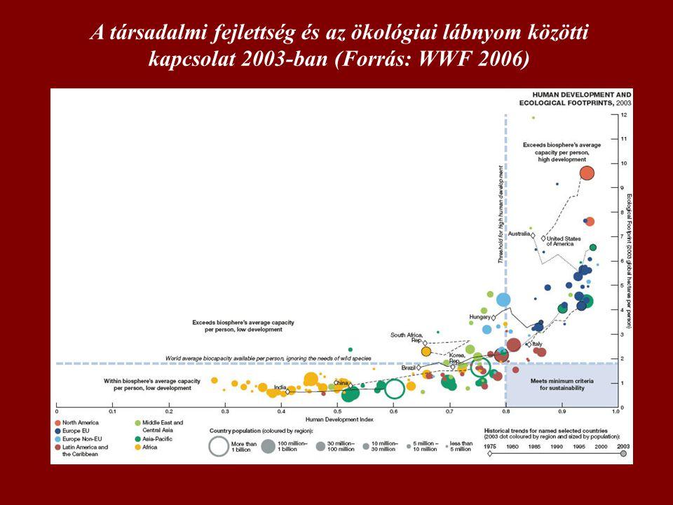 A társadalmi fejlettség és az ökológiai lábnyom közötti kapcsolat 2003-ban (Forrás: WWF 2006)