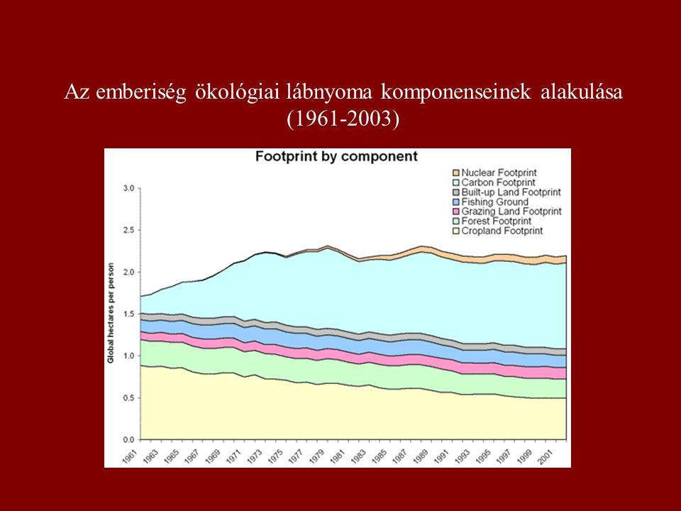 Az emberiség ökológiai lábnyoma komponenseinek alakulása (1961-2003)