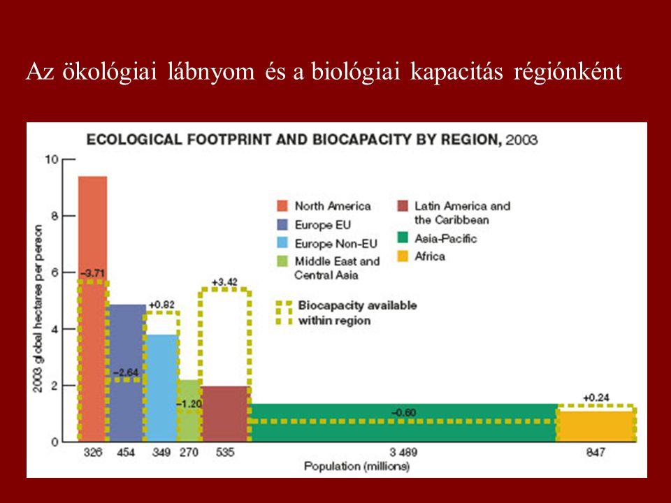 Az ökológiai lábnyom és a biológiai kapacitás régiónként