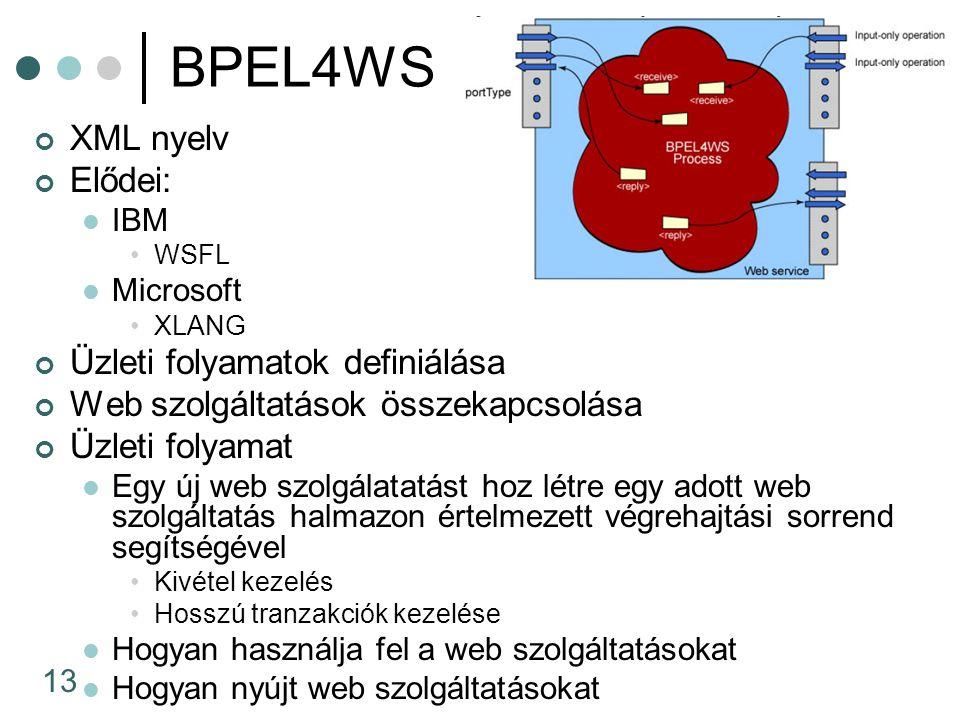 13 BPEL4WS XML nyelv Elődei: IBM WSFL Microsoft XLANG Üzleti folyamatok definiálása Web szolgáltatások összekapcsolása Üzleti folyamat Egy új web szolgálatatást hoz létre egy adott web szolgáltatás halmazon értelmezett végrehajtási sorrend segítségével Kivétel kezelés Hosszú tranzakciók kezelése Hogyan használja fel a web szolgáltatásokat Hogyan nyújt web szolgáltatásokat