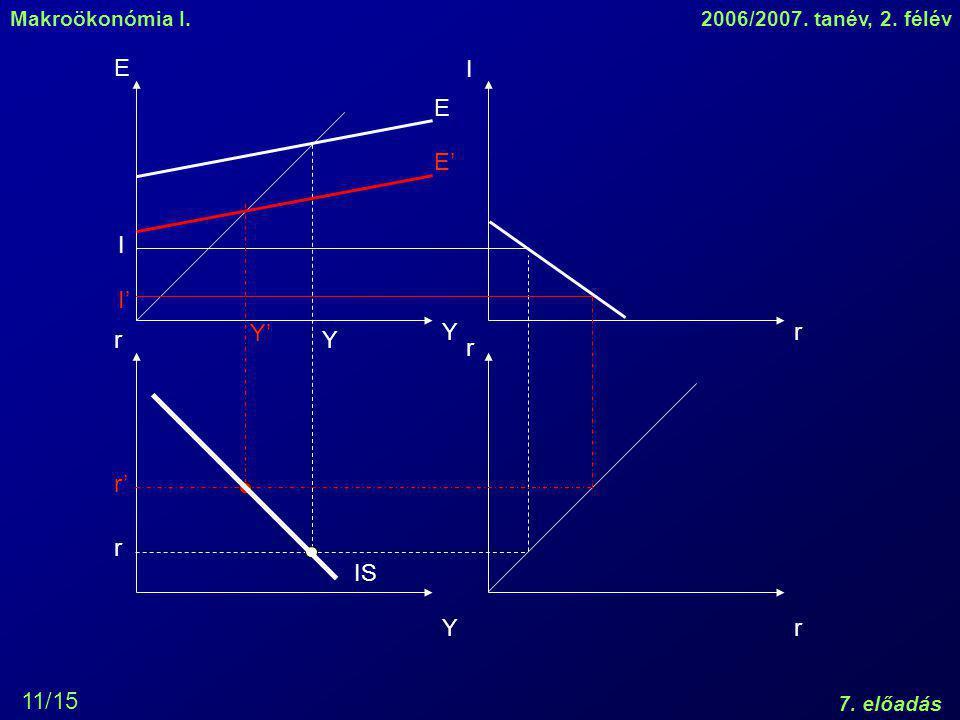 Makroökonómia I.2006/2007. tanév, 2. félév 7. előadás 11/15 Y Y r r r r I E E I r Y E' I' Y' r' IS