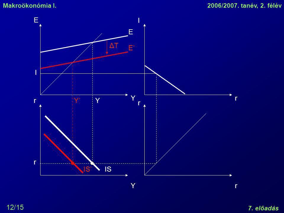 Makroökonómia I.2006/2007.tanév, 2. félév 7.