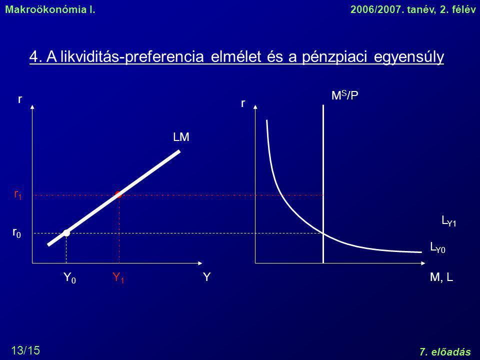 Makroökonómia I.2006/2007.tanév, 2. félév 7. előadás 13/15 4.