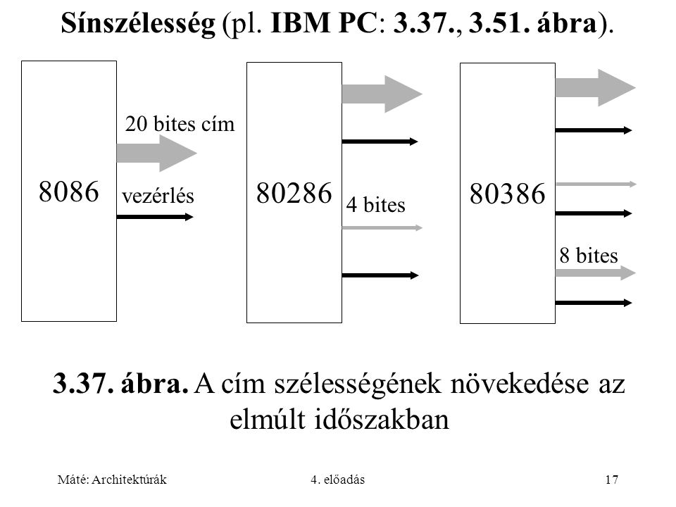 Máté: Architektúrák4. előadás17 Sínszélesség (pl. IBM PC: 3.37., 3.51. ábra). 8086 20 bites cím vezérlés 80286 4 bites 80386 8 bites 3.37. ábra. A cím