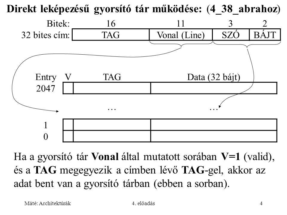 Máté: Architektúrák4. előadás4 Direkt leképezésű gyorsító tár működése: (4_38_abrahoz) Bitek:161132 32 bites cím:TAGVonal (Line)SZÓBÁJT EntryVTAGData
