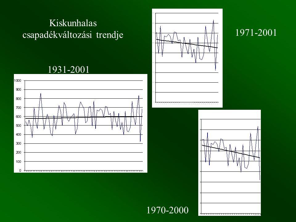 Kiskunhalas csapadékváltozási trendje 1931-2001 1971-2001 1970-2000