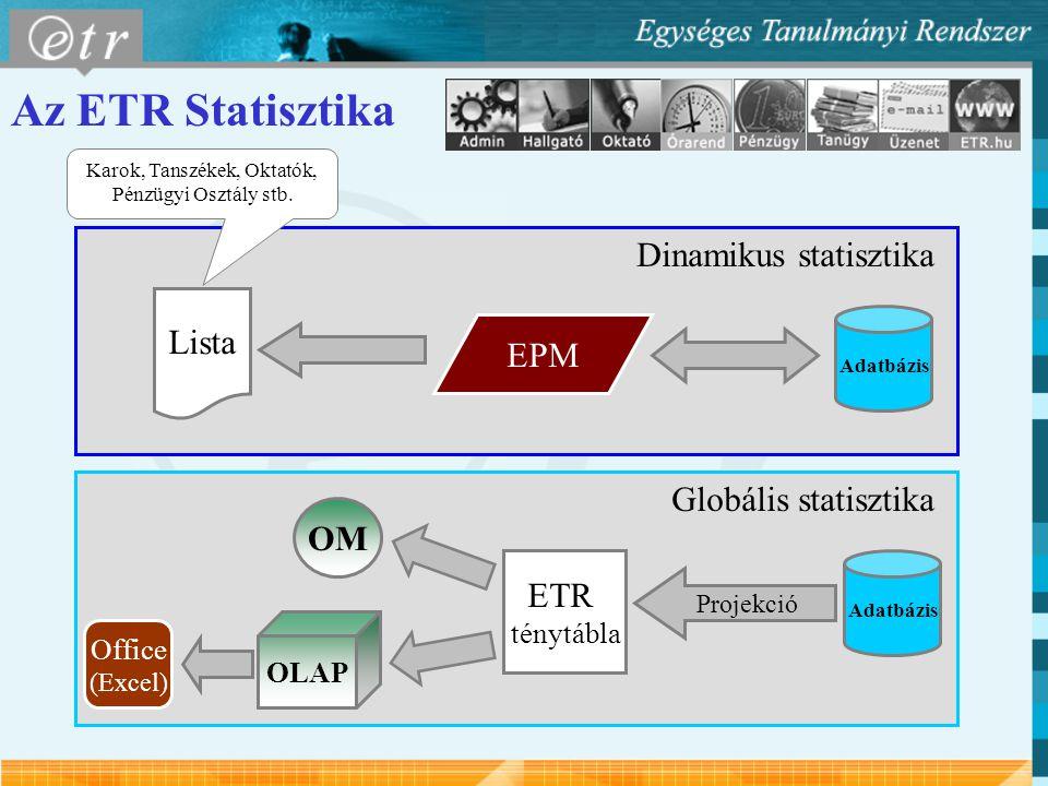 Az ETR Statisztika Dinamikus statisztika Globális statisztika Lista EPM Adatbázis Karok, Tanszékek, Oktatók, Pénzügyi Osztály stb. Adatbázis Projekció