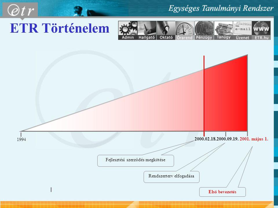 ETR Történelem 1994 2000.09.19.2001. május 1.2000.02.18. Fejlesztési szerződés megkötése Rendszerterv elfogadása Első bevezetés