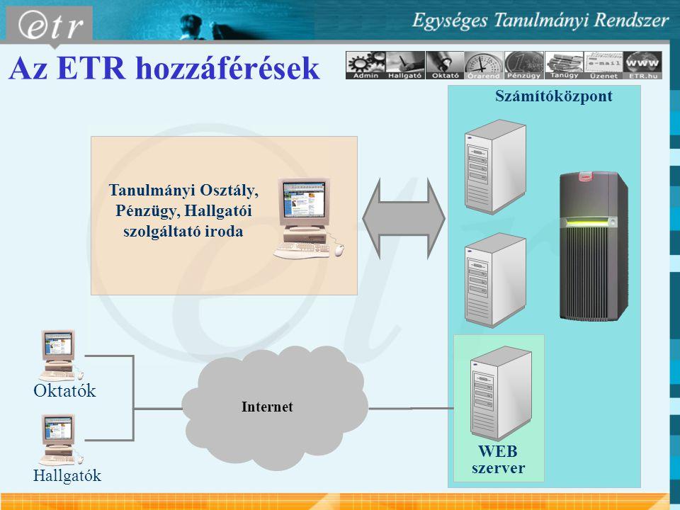 Internet WEB szerver Számítóközpont Oktatók Tanulmányi Osztály, Pénzügy, Hallgatói szolgáltató iroda Hallgatók Az ETR hozzáférések