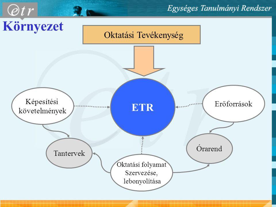 ETR Képesítési követelmények Tantervek Oktatási Tevékenység Oktatási folyamat Szervezése, lebonyolítása Erőforrások Órarend Környezet