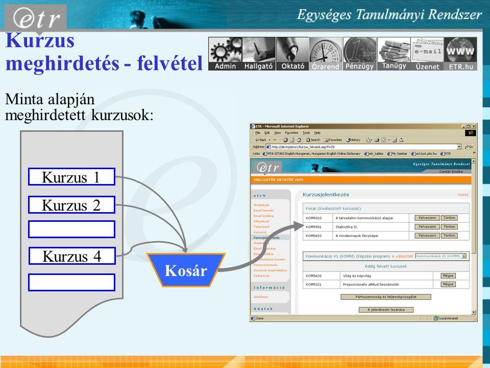 Kurzus meghirdetés - felvétel Minta alapján meghirdetett kurzusok: Kurzus 1 Kurzus 2 Kurzus 4 Kosár