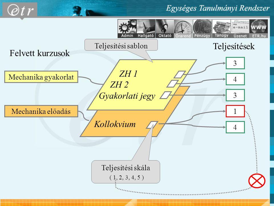 Kollokvium ZH 1 ZH 2 Gyakorlati jegy Teljesítések 3 4 3 1 4 Teljesítési sablon Teljesítési skála ( 1, 2, 3, 4, 5 ) Mechanika gyakorlat Mechanika előad