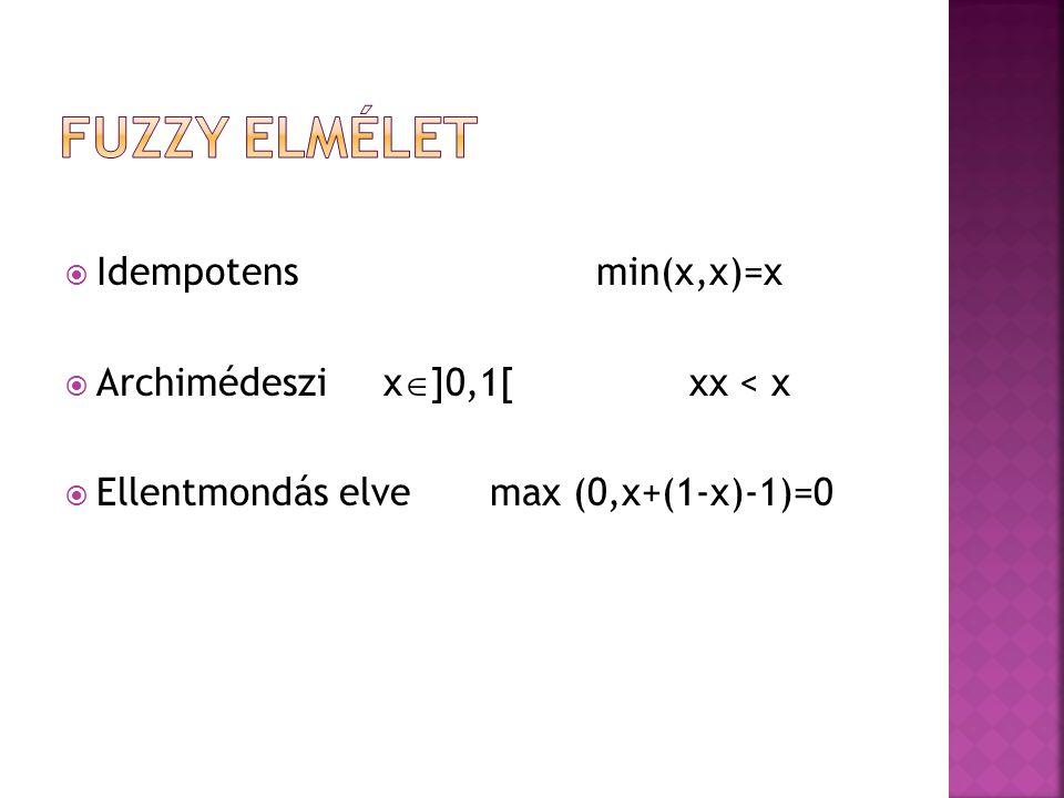  Idempotensmin(x,x)=x  Archimédeszix  ]0,1[ xx < x  Ellentmondás elvemax (0,x+(1-x)-1)=0