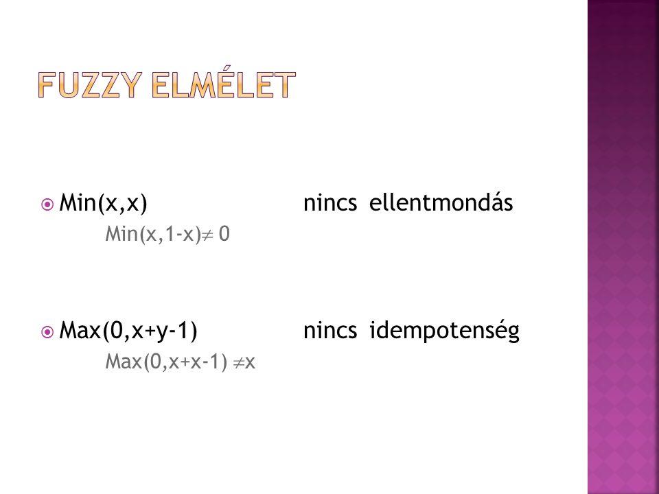  Min(x,x) nincs ellentmondás Min(x,1-x)  0  Max(0,x+y-1) nincs idempotenség Max(0,x+x-1)  x