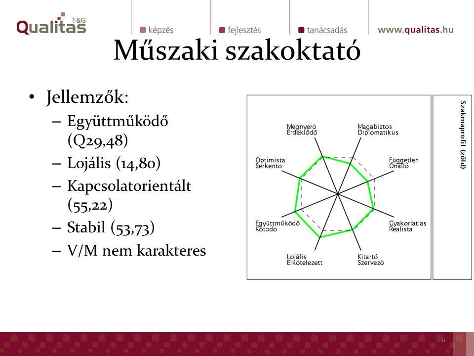 Műszaki szakoktató Jellemzők: – Együttműködő (Q29,48) – Lojális (14,80) – Kapcsolatorientált (55,22) – Stabil (53,73) – V/M nem karakteres 11