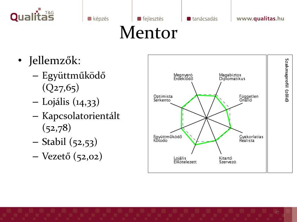 Mentor Jellemzők: – Együttműködő (Q27,65) – Lojális (14,33) – Kapcsolatorientált (52,78) – Stabil (52,53) – Vezető (52,02) 17