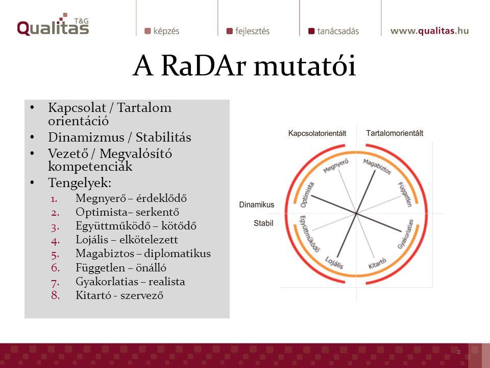 A RaDAr mutatói Kapcsolat / Tartalom orientáció Dinamizmus / Stabilitás Vezető / Megvalósító kompetenciák Tengelyek: 1.Megnyerő – érdeklődő 2.Optimista– serkentő 3.Együttműködő – kötődő 4.Lojális – elkötelezett 5.Magabiztos – diplomatikus 6.Független – önálló 7.Gyakorlatias – realista 8.Kitartó - szervező 2