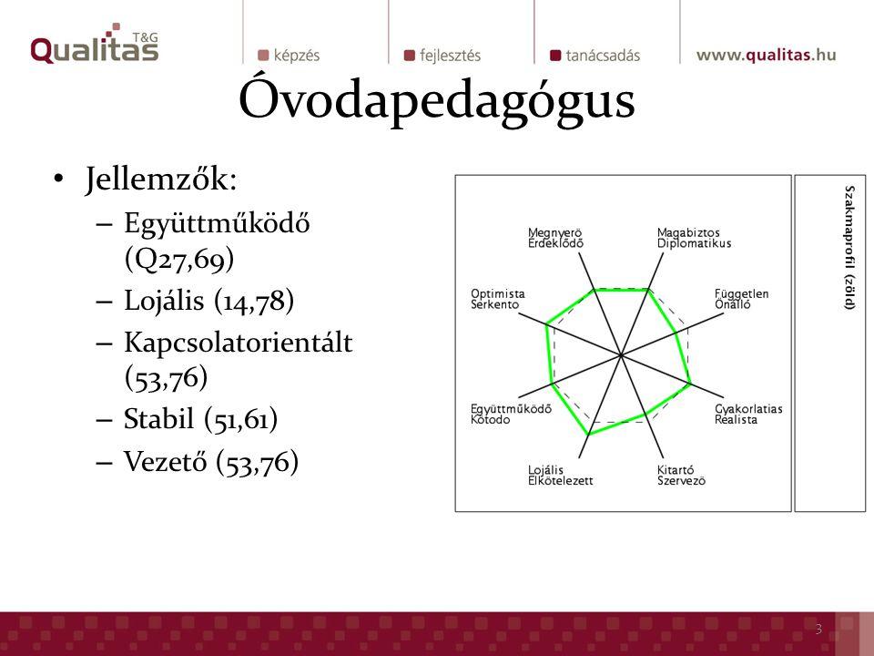 Óvodapedagógus Jellemzők: – Együttműködő (Q27,69) – Lojális (14,78) – Kapcsolatorientált (53,76) – Stabil (51,61) – Vezető (53,76) 3