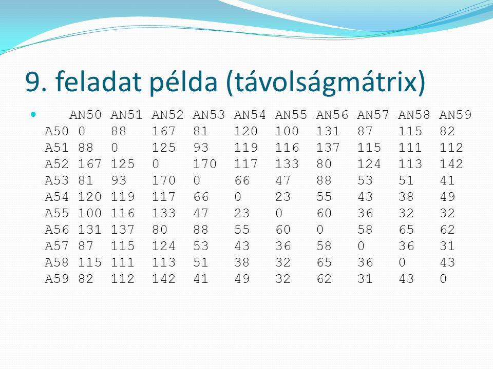 9. feladat példa (távolságmátrix) AN50 AN51 AN52 AN53 AN54 AN55 AN56 AN57 AN58 AN59 A50 0 88 167 81 120 100 131 87 115 82 A51 88 0 125 93 119 116 137