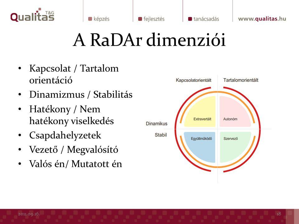 A RaDAr dimenziói Kapcsolat / Tartalom orientáció Dinamizmus / Stabilitás Hatékony / Nem hatékony viselkedés Csapdahelyzetek Vezető / Megvalósító Való
