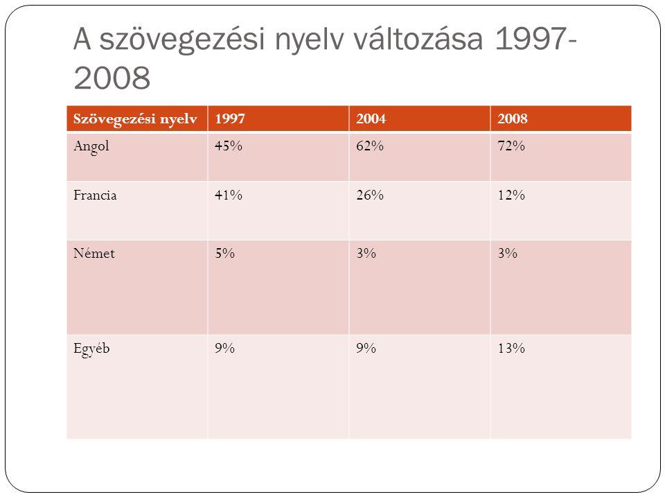 A szövegezési nyelv változása 1997- 2008 Szövegezési nyelv199720042008 Angol45%62%72% Francia41%26%12% Német5%3% Egyéb9% 13%