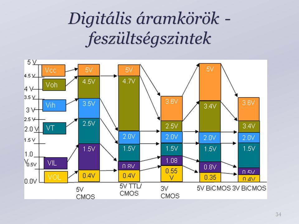 Digitális áramkörök - feszültségszintek 34