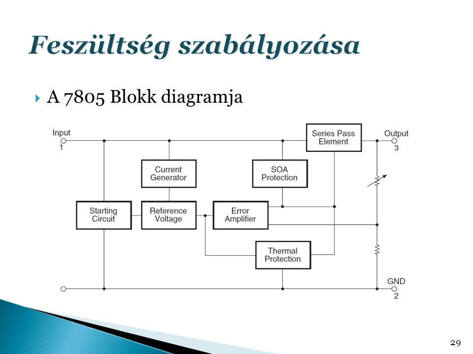  A 7805 Blokk diagramja 29