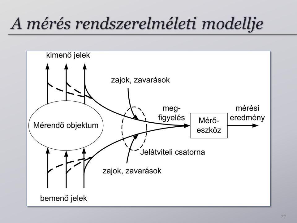 A mérés rendszerelméleti modellje 27