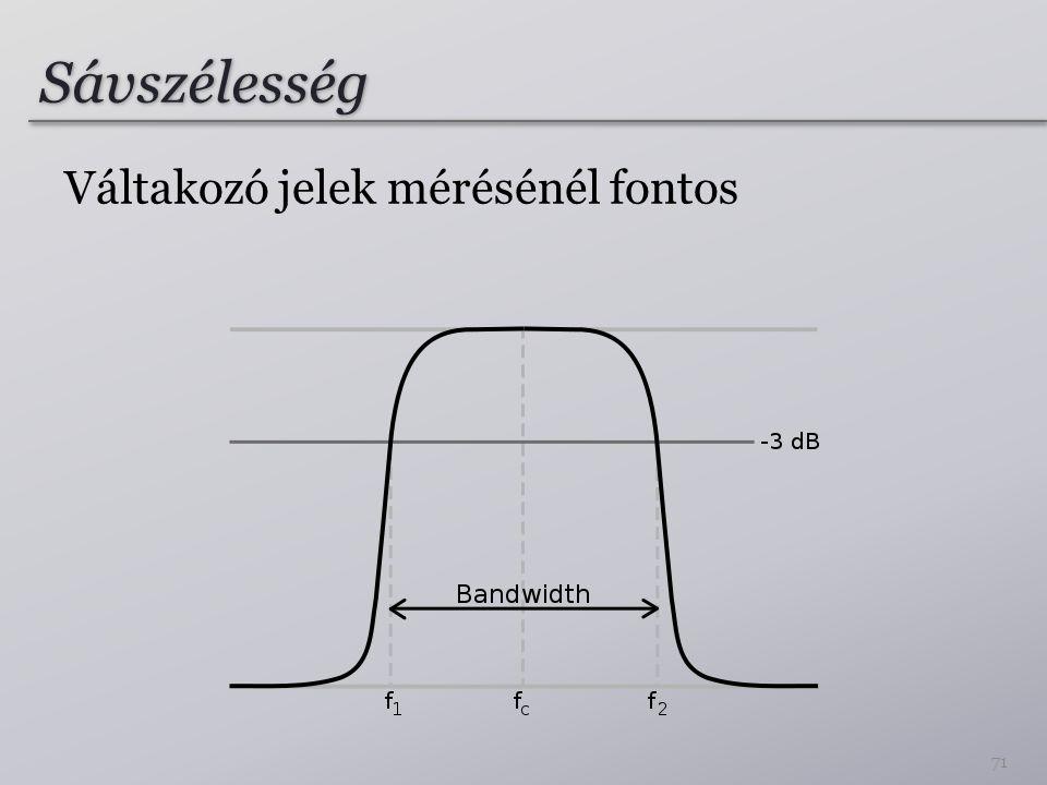 Sávszélesség Váltakozó jelek mérésénél fontos 71