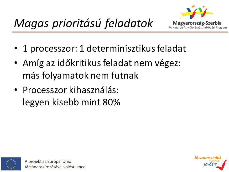 Magas prioritású feladatok 1 processzor: 1 determinisztikus feladat Amíg az időkritikus feladat nem végez: más folyamatok nem futnak Processzor kihasználás: legyen kisebb mint 80%
