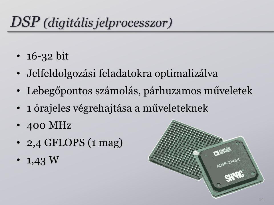 DSP (digitális jelprocesszor) 16-32 bit Jelfeldolgozási feladatokra optimalizálva Lebegőpontos számolás, párhuzamos műveletek 1 órajeles végrehajtása a műveleteknek 400 MHz 2,4 GFLOPS (1 mag) 1,43 W 14