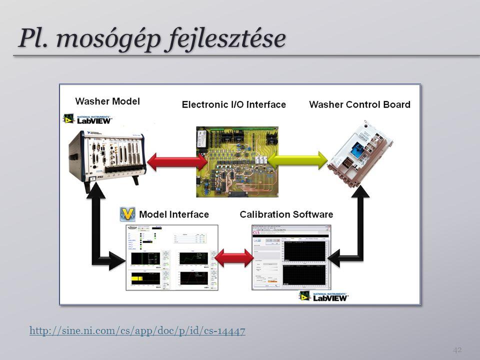 Pl. mosógép fejlesztése 42 http://sine.ni.com/cs/app/doc/p/id/cs-14447