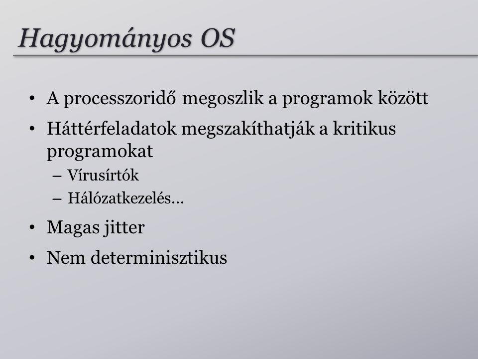 Hagyományos OS A processzoridő megoszlik a programok között Háttérfeladatok megszakíthatják a kritikus programokat – Vírusírtók – Hálózatkezelés...