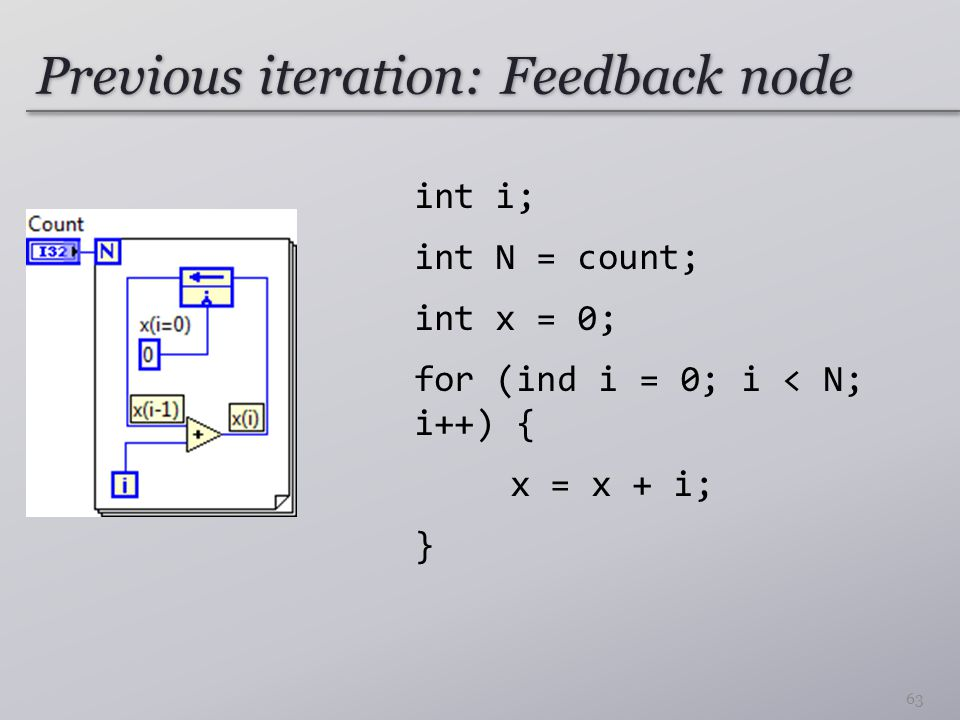 Previous iteration: Feedback node int i; int N = count; int x = 0; for (ind i = 0; i < N; i++) { x = x + i; } 63