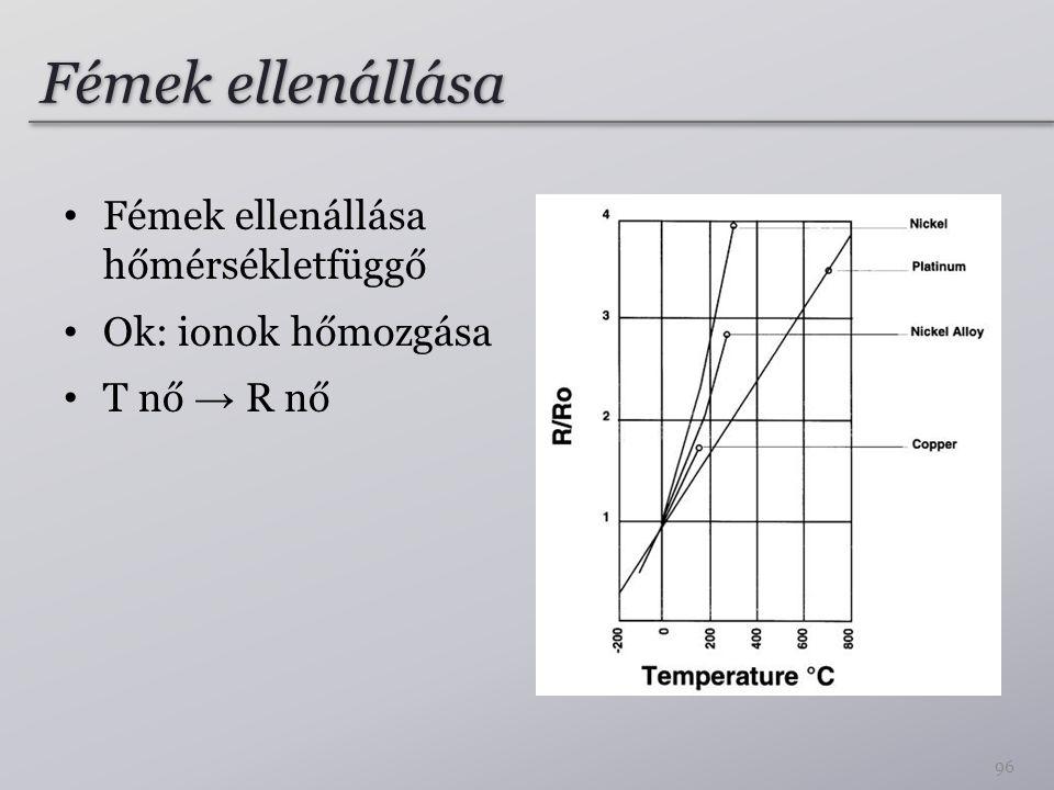 Fémek ellenállása Fémek ellenállása hőmérsékletfüggő Ok: ionok hőmozgása T nő → R nő 96