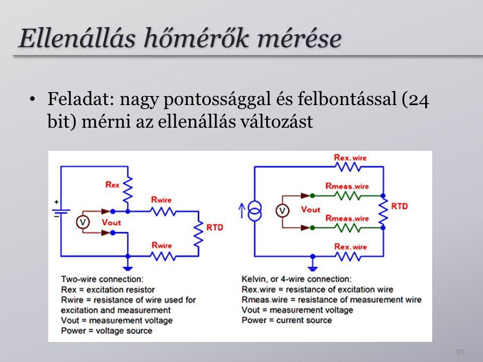 Ellenállás hőmérők mérése Feladat: nagy pontossággal és felbontással (24 bit) mérni az ellenállás változást 99