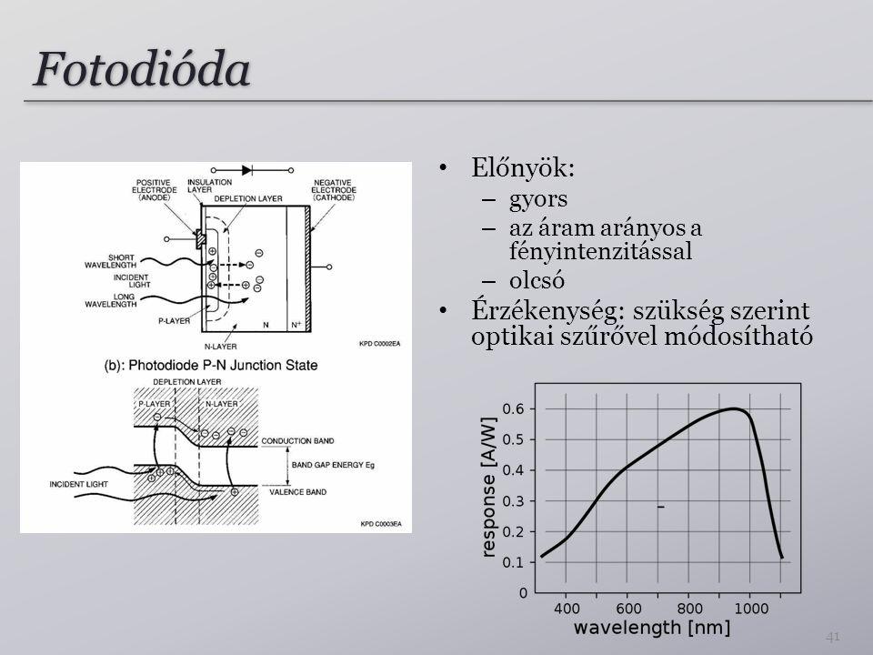 Fotodióda Előnyök: – gyors – az áram arányos a fényintenzitással – olcsó Érzékenység: szükség szerint optikai szűrővel módosítható 41