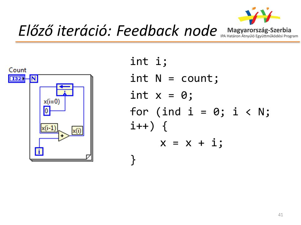 Előző iteráció: Feedback node int i; int N = count; int x = 0; for (ind i = 0; i < N; i++) { x = x + i; } 41
