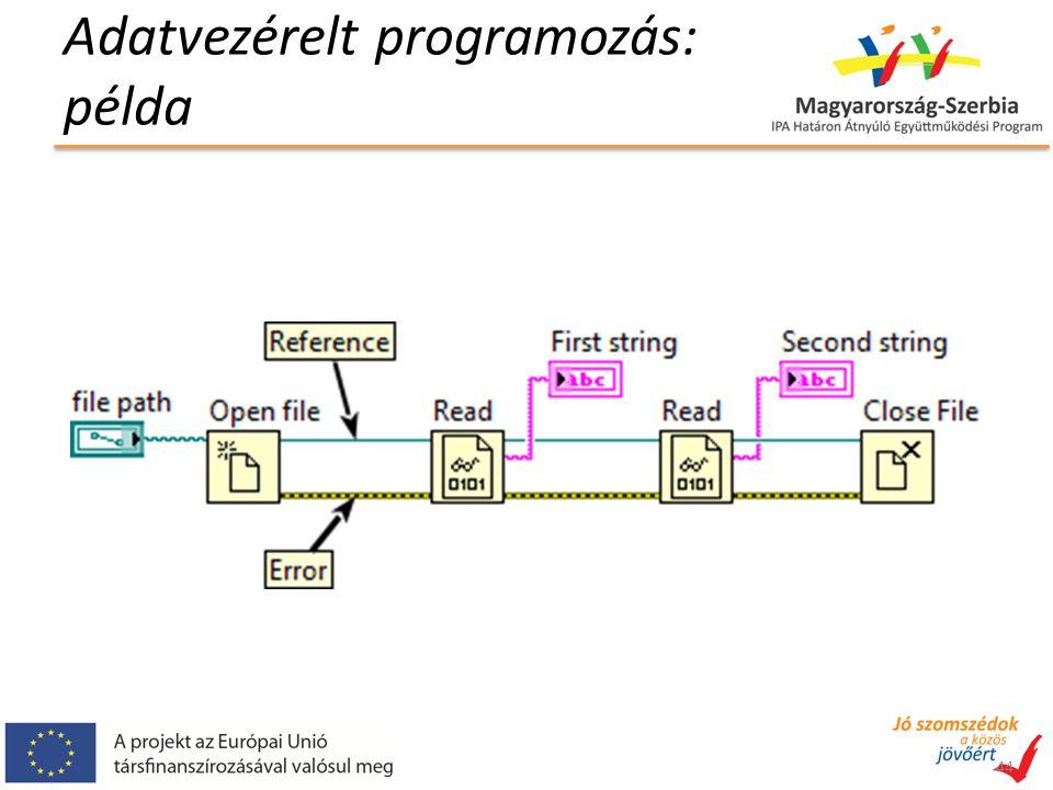 Adatvezérelt programozás: példa 44