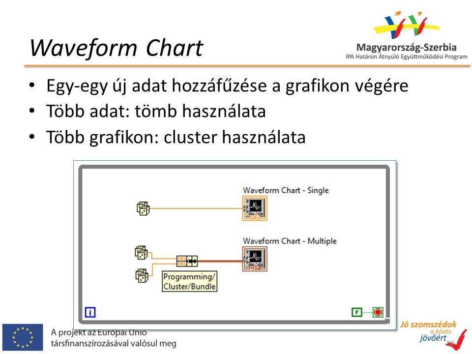 Waveform Chart 58 Egy-egy új adat hozzáfűzése a grafikon végére Több adat: tömb használata Több grafikon: cluster használata