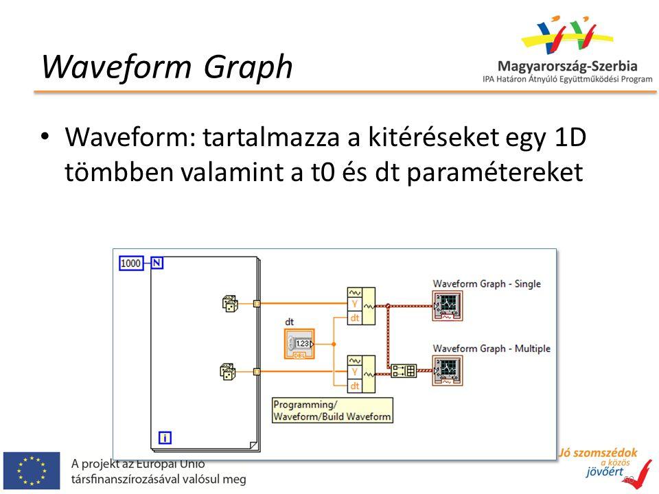 Waveform Graph 60 Waveform: tartalmazza a kitéréseket egy 1D tömbben valamint a t0 és dt paramétereket