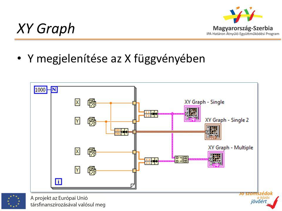 XY Graph 61 Y megjelenítése az X függvényében