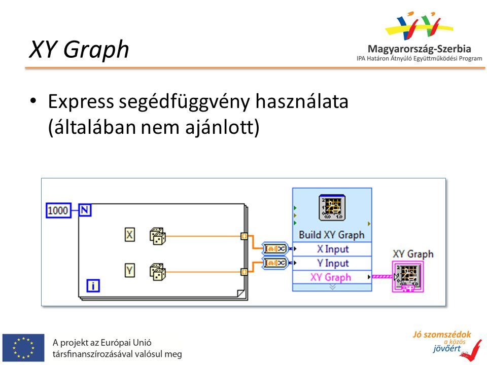 XY Graph 62 Express segédfüggvény használata (általában nem ajánlott)