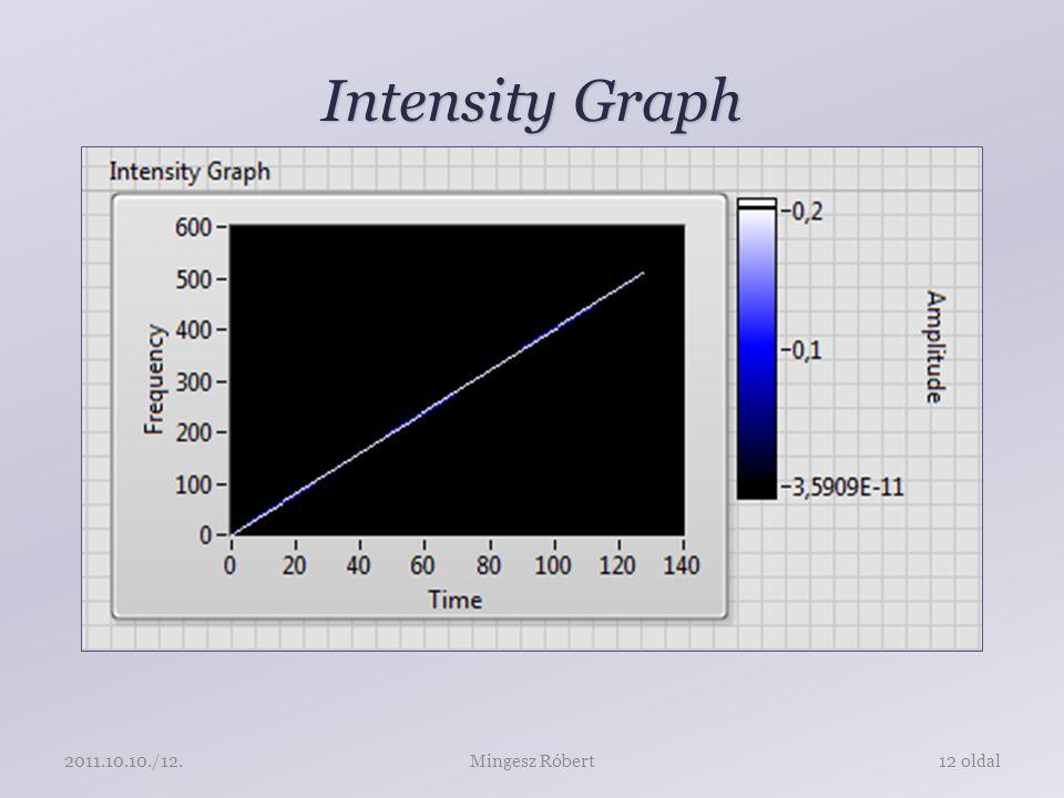 Intensity Graph Mingesz Róbert12 oldal2011.10.10./12.