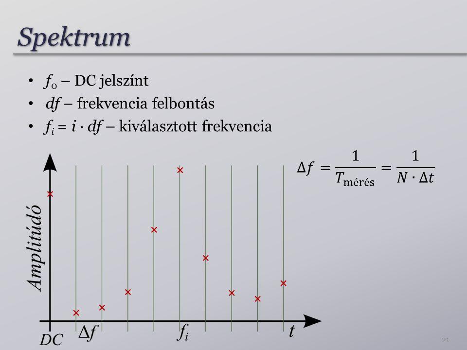 SpektrumSpektrum f 0 – DC jelszínt df – frekvencia felbontás f i = i ∙ df – kiválasztott frekvencia 21