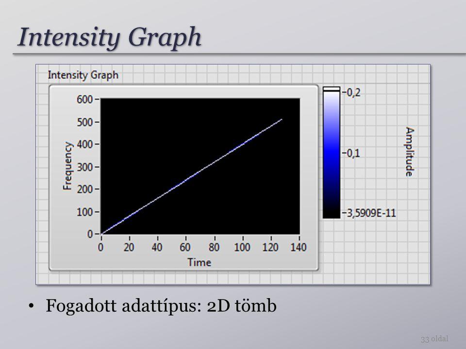 Intensity Graph 33 oldal Fogadott adattípus: 2D tömb
