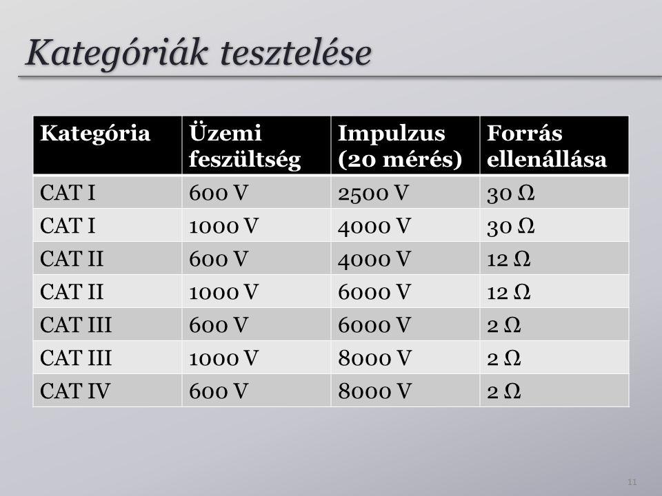 Kategóriák tesztelése KategóriaÜzemi feszültség Impulzus (20 mérés) Forrás ellenállása CAT I600 V2500 V30 Ω CAT I1000 V4000 V30 Ω CAT II600 V4000 V12 Ω CAT II1000 V6000 V12 Ω CAT III600 V6000 V2 Ω CAT III1000 V8000 V2 Ω CAT IV600 V8000 V2 Ω 11