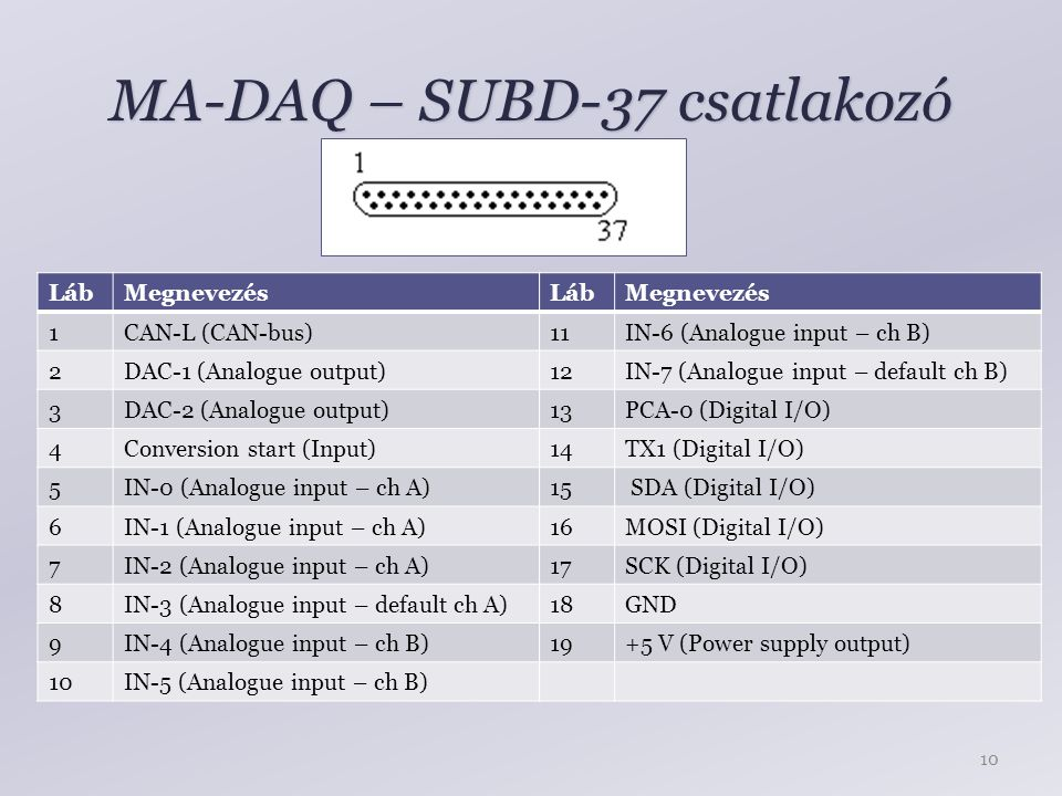 MA-DAQ – SUBD-37 csatlakozó LábMegnevezés 1CAN-L (CAN-bus) 2DAC-1 (Analogue output) 3DAC-2 (Analogue output) 4Conversion start (Input) 5IN-0 (Analogue input – ch A) 6IN-1 (Analogue input – ch A) 7IN-2 (Analogue input – ch A) 8IN-3 (Analogue input – default ch A) 9IN-4 (Analogue input – ch B) 10IN-5 (Analogue input – ch B) LábMegnevezés 11IN-6 (Analogue input – ch B) 12IN-7 (Analogue input – default ch B) 13PCA-0 (Digital I/O) 14TX1 (Digital I/O) 15 SDA (Digital I/O) 16MOSI (Digital I/O) 17SCK (Digital I/O) 18GND 19+5 V (Power supply output) 10