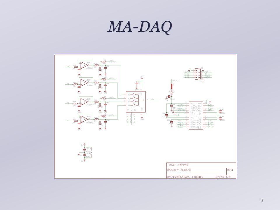 MA-DAQ – '@M' 19